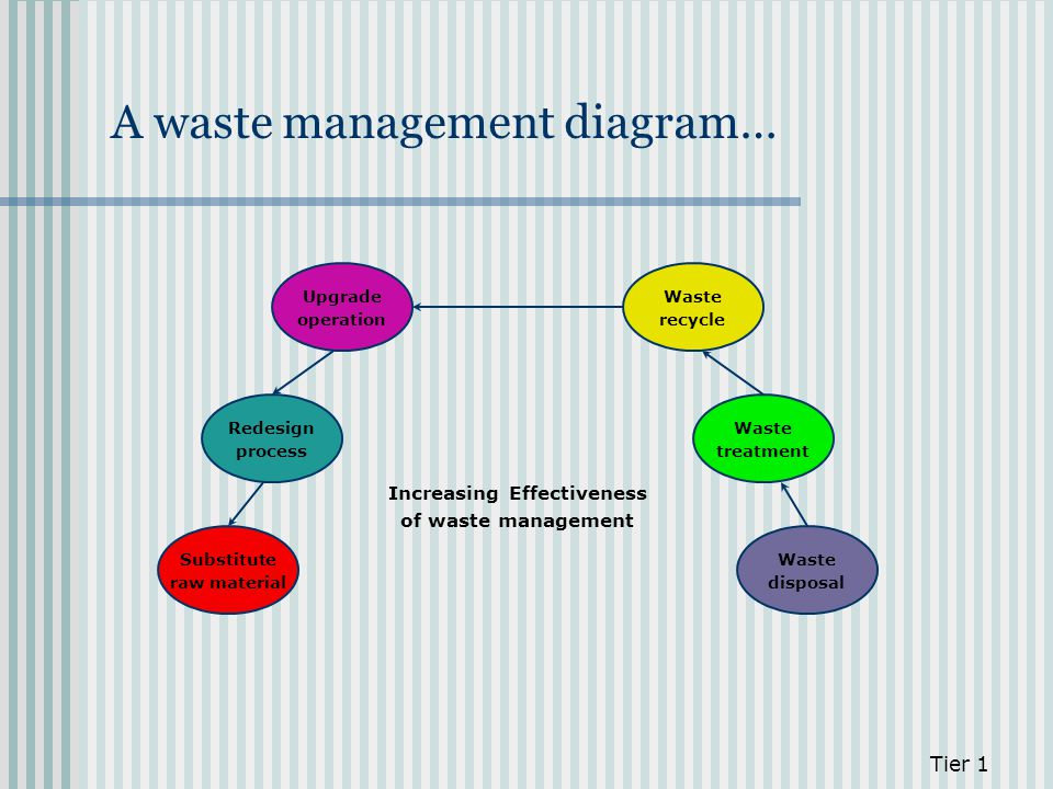 A waste management diagram…
