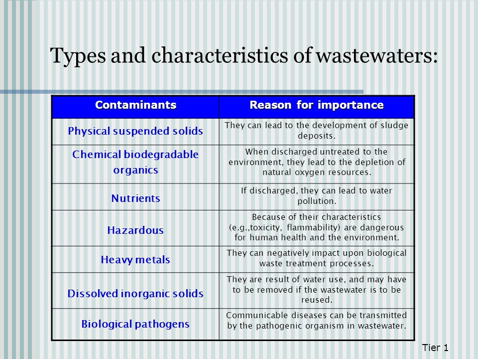 Types and characteristics of wastewaters: