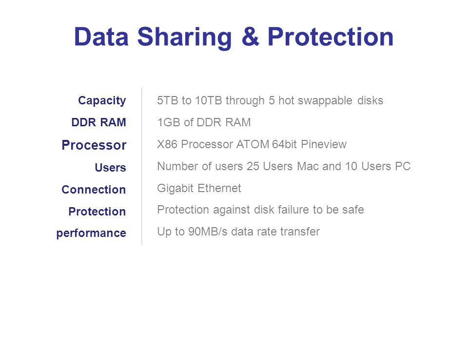 Data Sharing & Protection