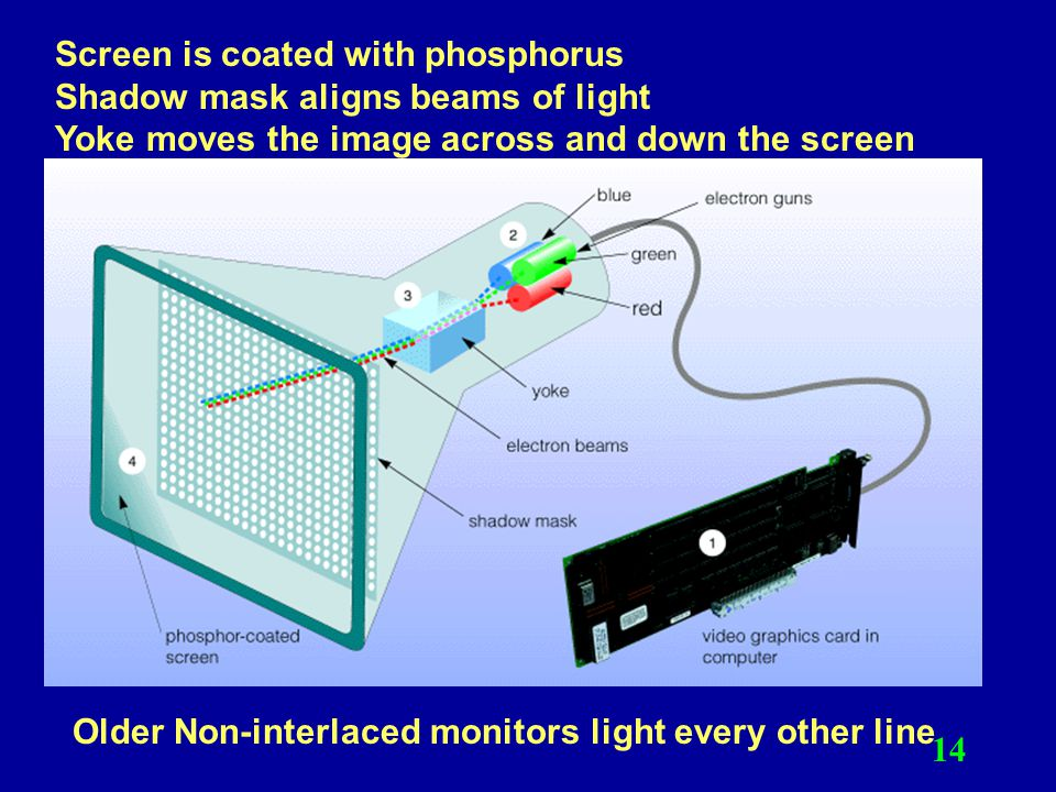 Screen is coated with phosphorus Shadow mask aligns beams of light Yoke moves the image across and down the screen