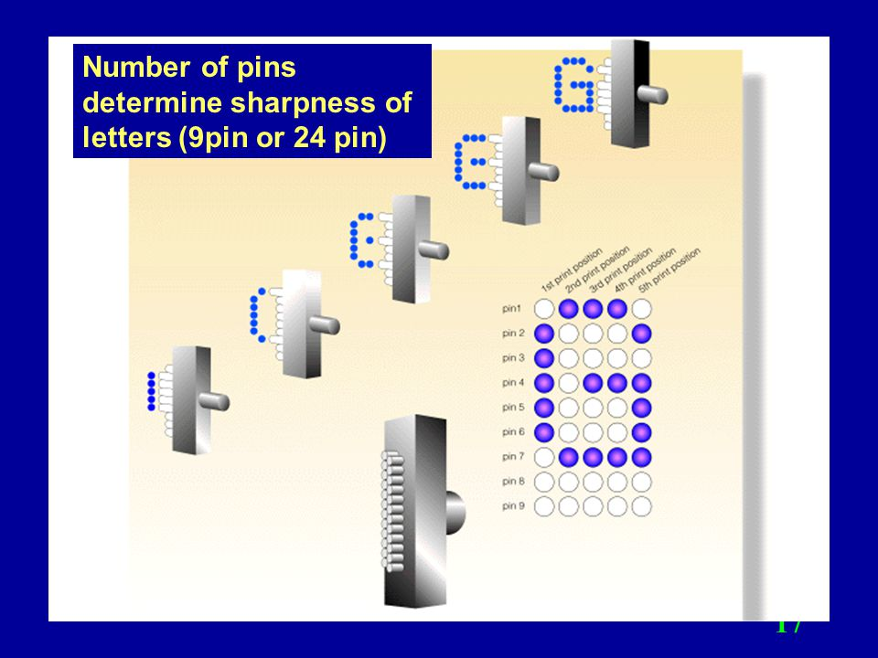 Number of pins determine sharpness of letters (9pin or 24 pin)