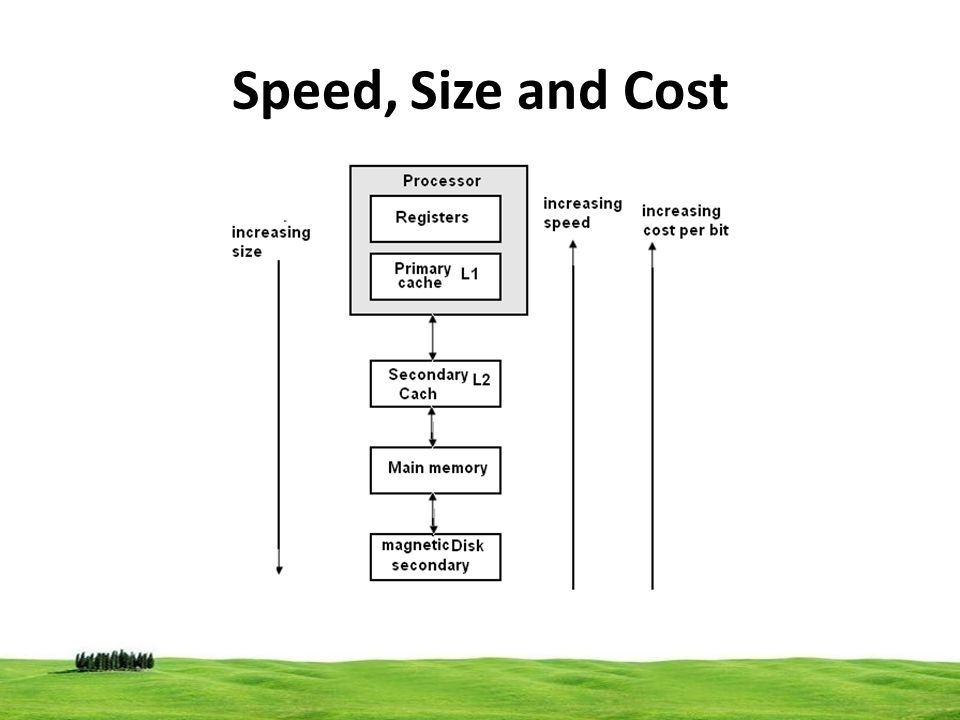Speed, Size and Cost