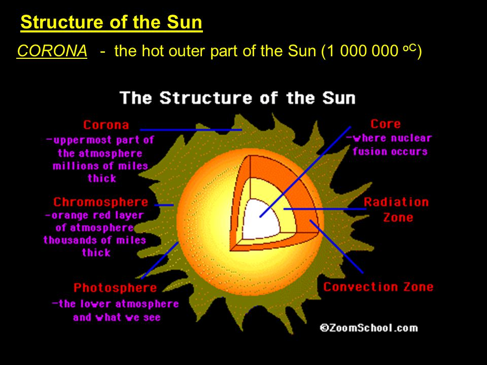 Structure of the Sun CORONA