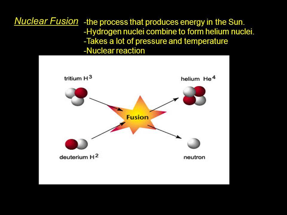 Nuclear Fusion the process that produces energy in the Sun.