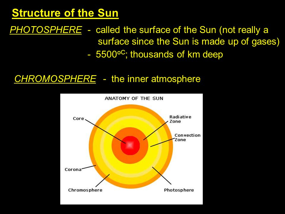 Structure of the Sun PHOTOSPHERE