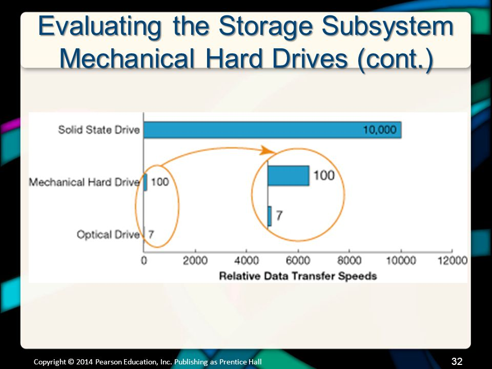 Evaluating the Storage Subsystem Solid State Drives