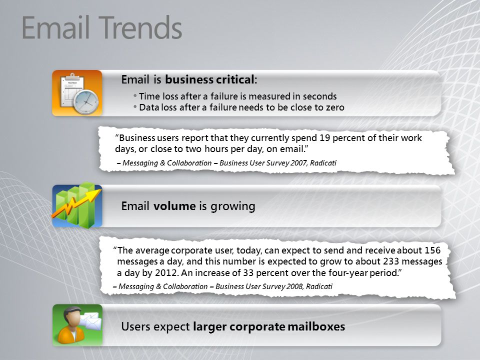Email Trends Email is business critical: Email volume is growing