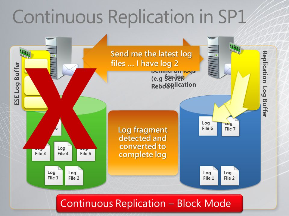Continuous Replication in SP1