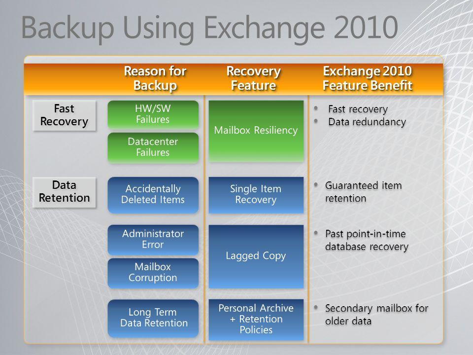Backup Using Exchange 2010 Reason for Backup. Recovery Feature. Exchange 2010. Feature Benefit. Fast Recovery.