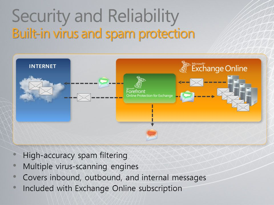 Security and Reliability Built-in virus and spam protection