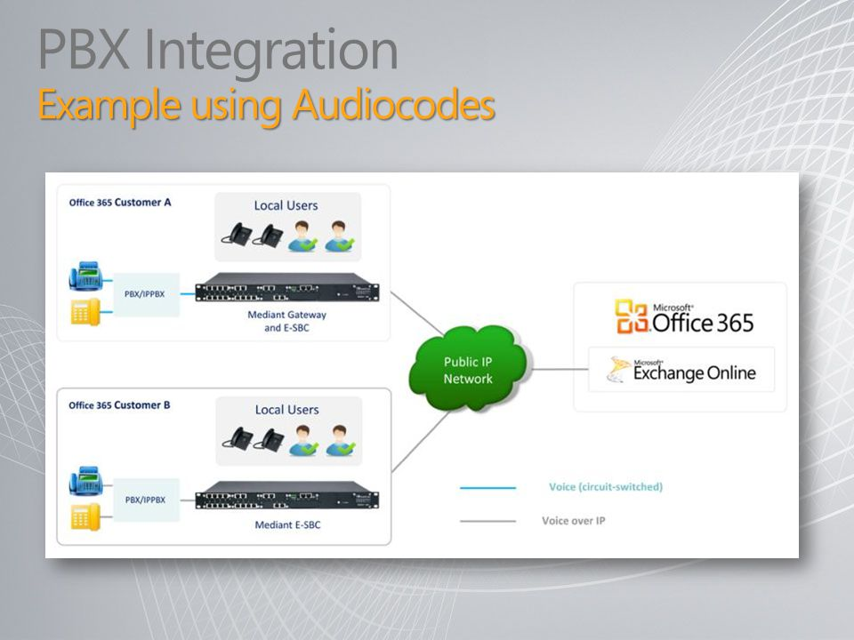 PBX Integration Example using Audiocodes