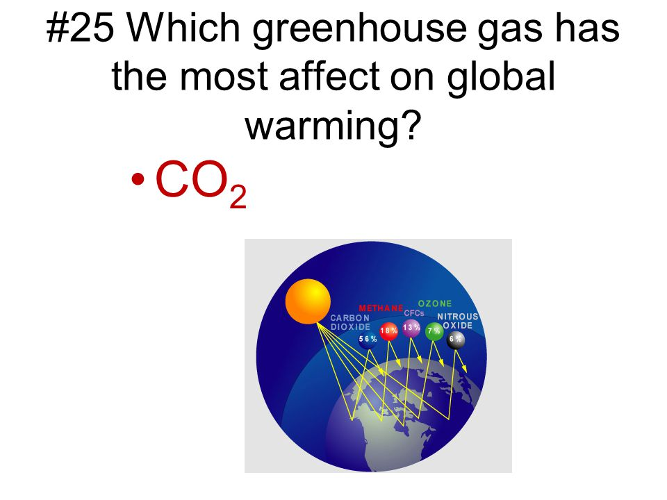 #25 Which greenhouse gas has the most affect on global warming