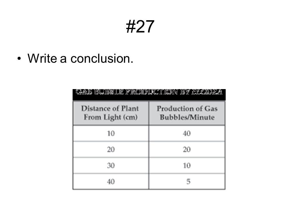 #27 Write a conclusion.