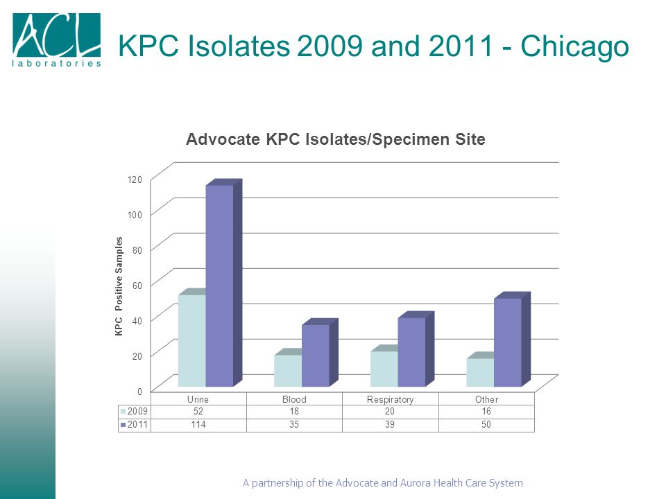 KPC Isolates 2009 and 2011 - Chicago