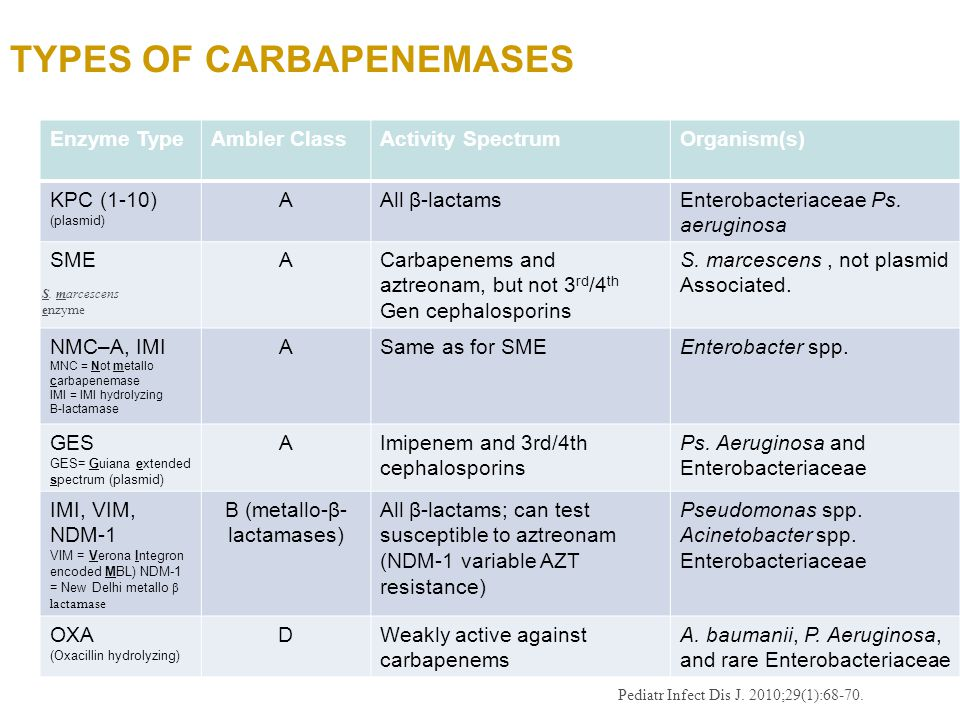 Types of Carbapenemases