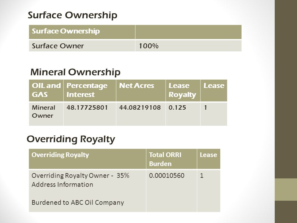 Surface Ownership Mineral Ownership Overriding Royalty