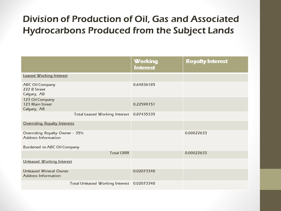 Division of Production of Oil, Gas and Associated Hydrocarbons Produced from the Subject Lands