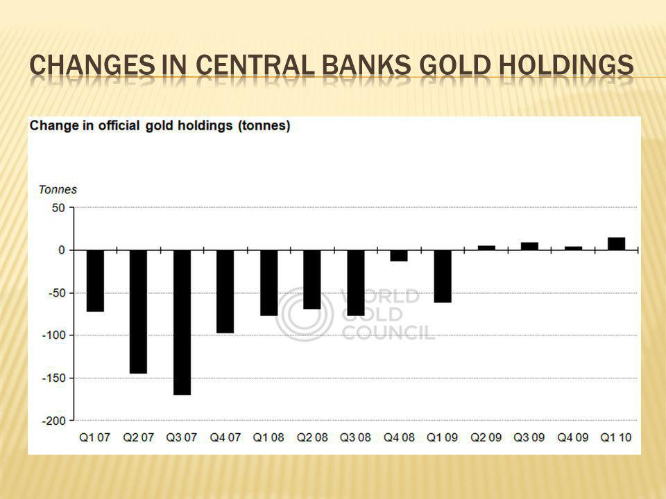 Changes in Central Banks gold holdings
