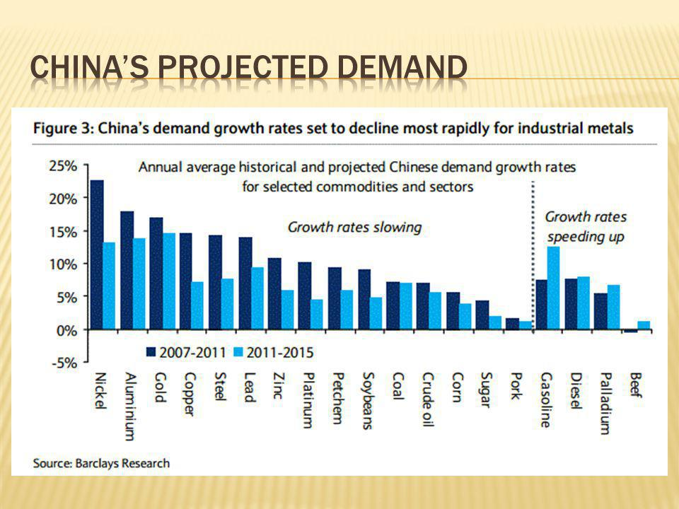 China's projected demand