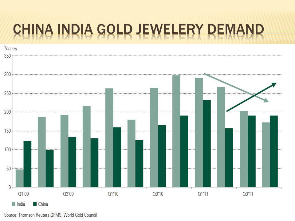 China india gold jewelery demand