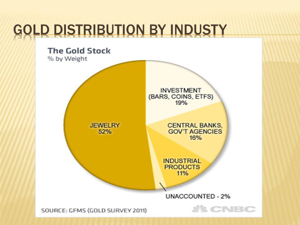Gold distribution by industy