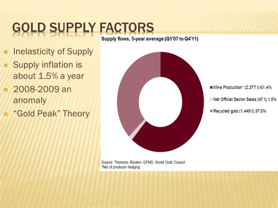 Gold supply factors Inelasticity of Supply