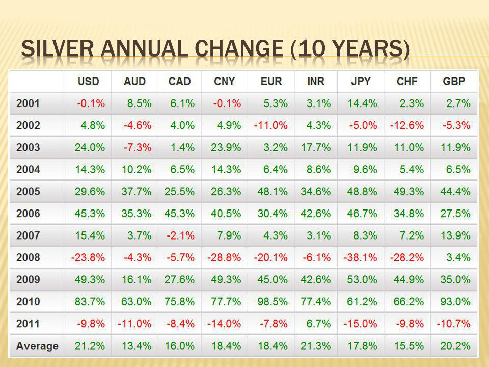 Silver annual change (10 years)