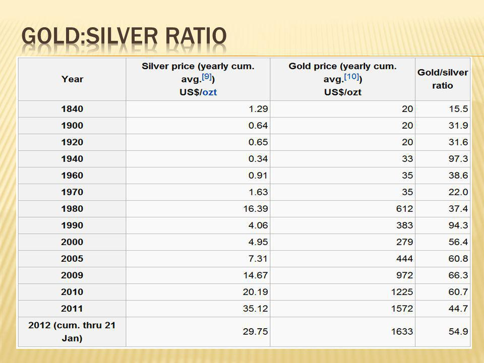 Gold:Silver ratio http://seekingalpha.com/article/422081-324-years-of-the-gold-to-silver-ratio-and-195-silver.
