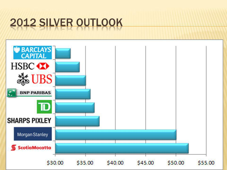 2012 silver outlook http://silverinvestingnews.com/10162/2012-silver-market-outlook-price-volatility-safe-haven.html.