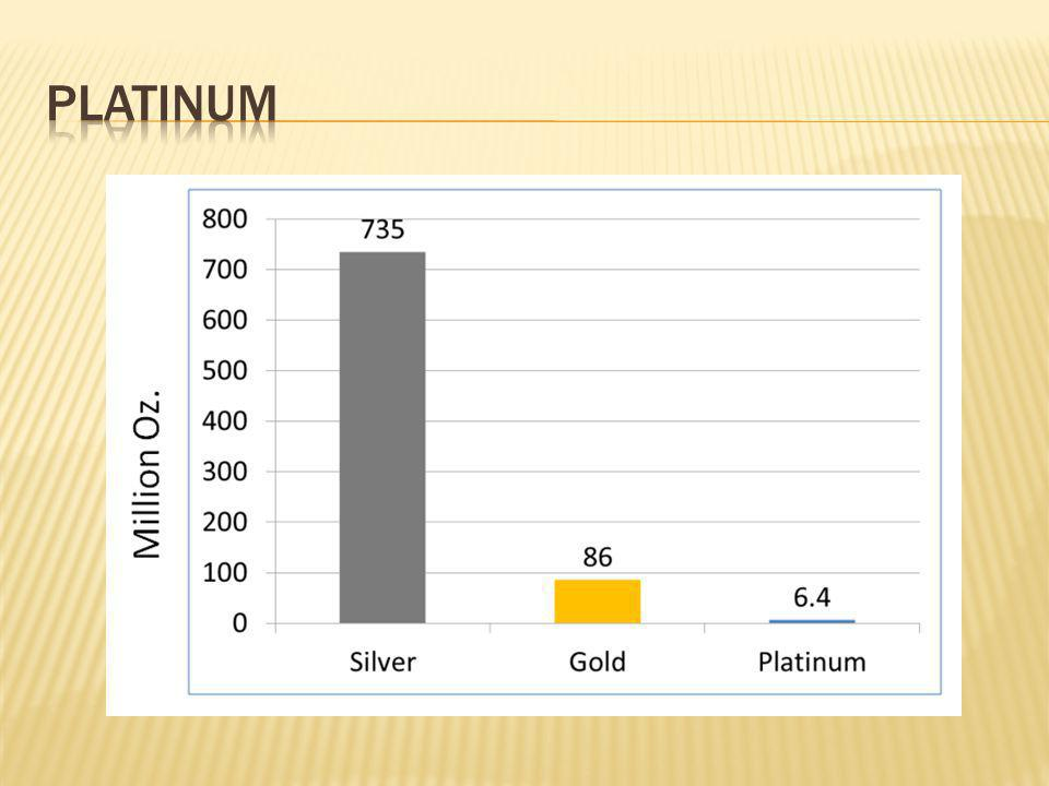 Platinum http://www.gold-eagle.com/analysis/platinum.html