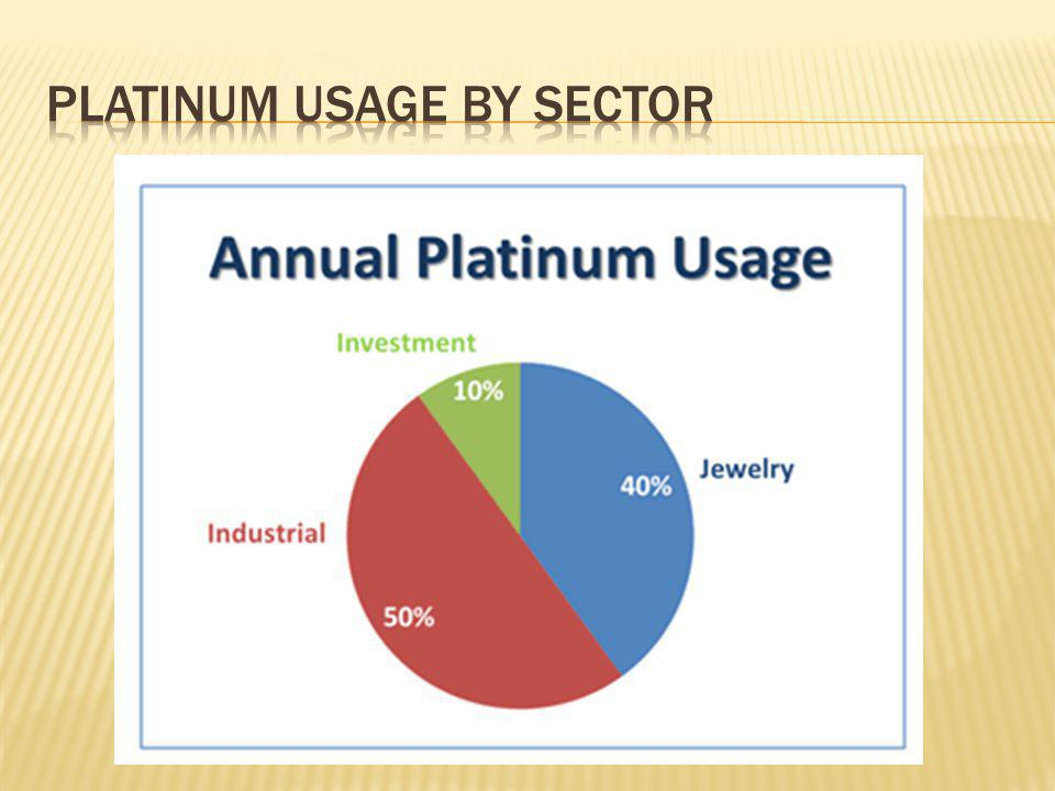 Platinum usage by sector