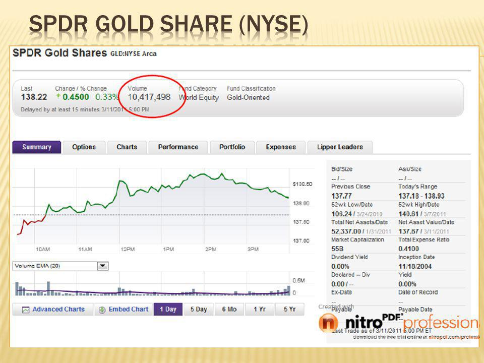 SPDR GOLD SHARE (NYSE)
