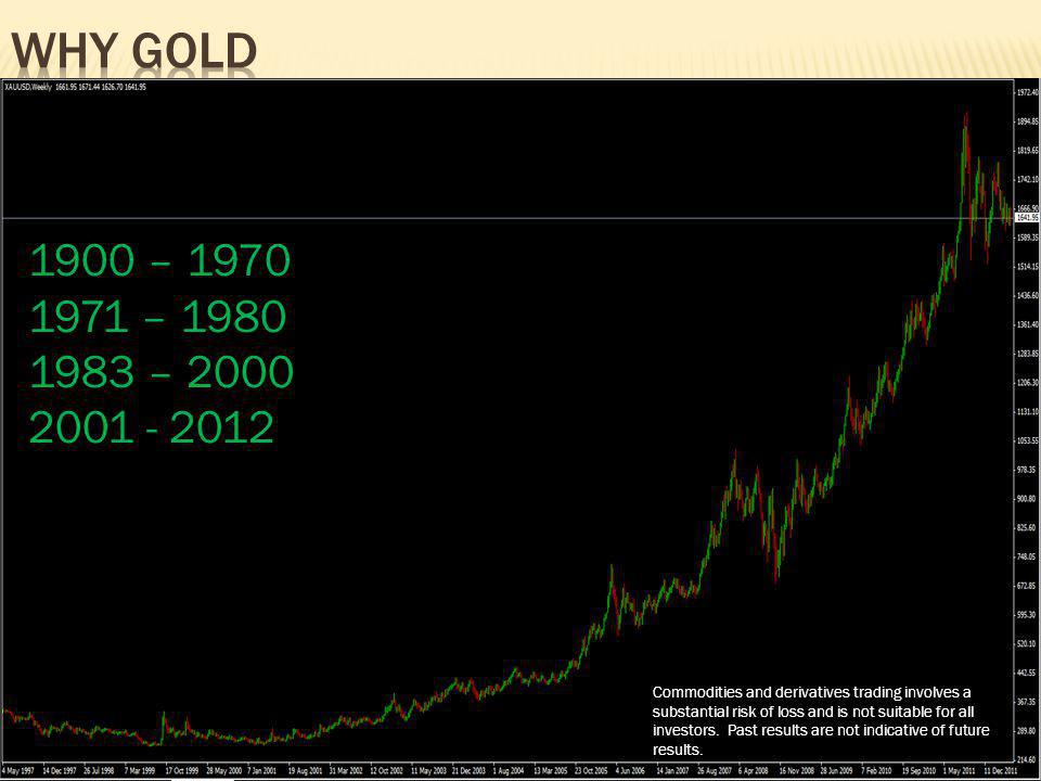 Why gold 1900 – 1970. 1971 – 1980. 1983 – 2000. 2001 - 2012.