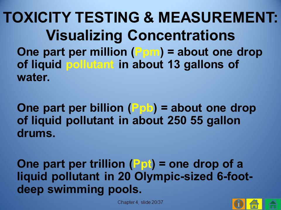 TOXICITY TESTING & MEASUREMENT: Visualizing Concentrations