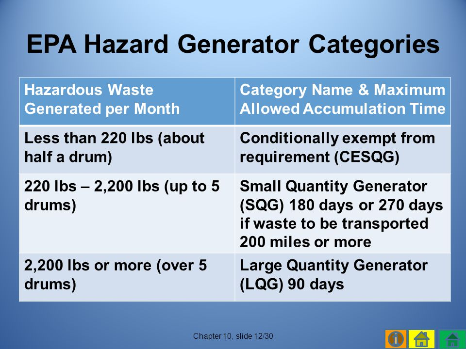 EPA Hazard Generator Categories