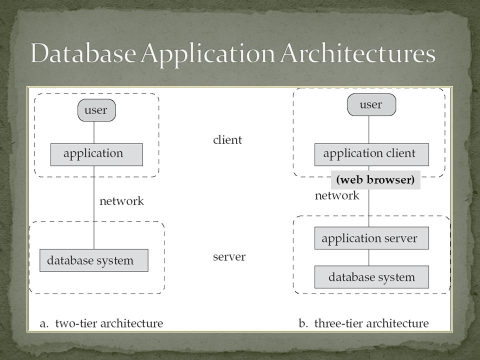 Database Application Architectures