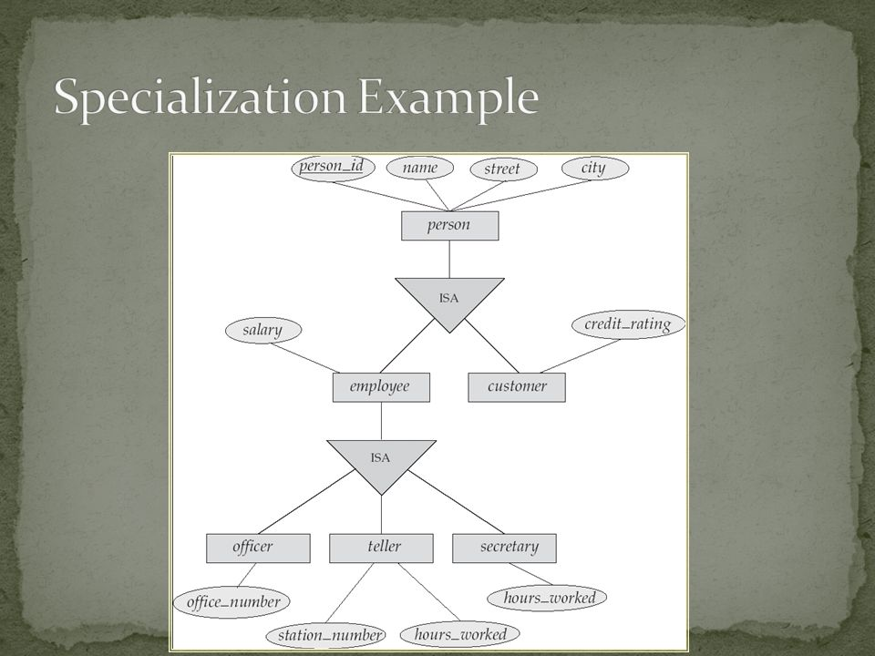 Specialization Example