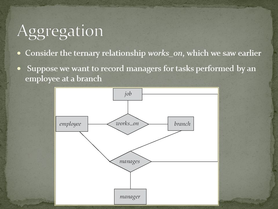 Aggregation Consider the ternary relationship works_on, which we saw earlier.
