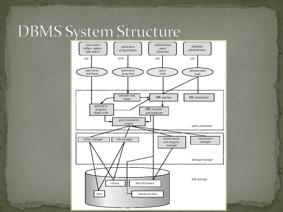 DBMS System Structure
