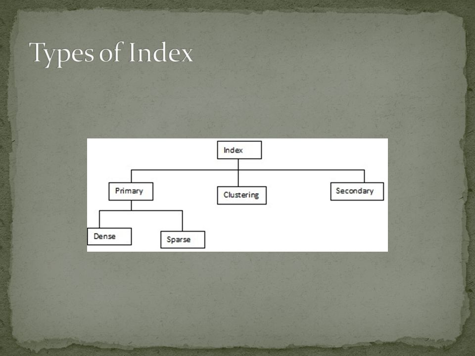 Types of Index