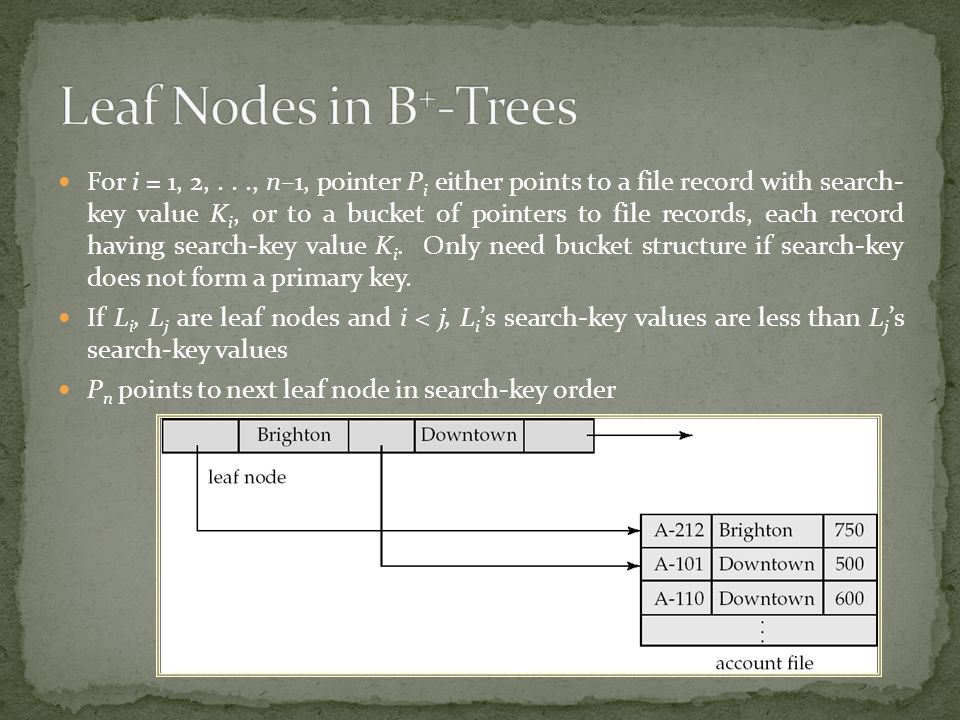 Leaf Nodes in B+-Trees