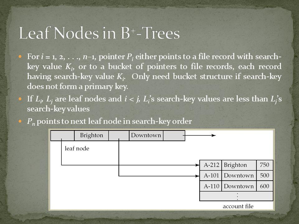 Leaf Nodes in B+-Trees