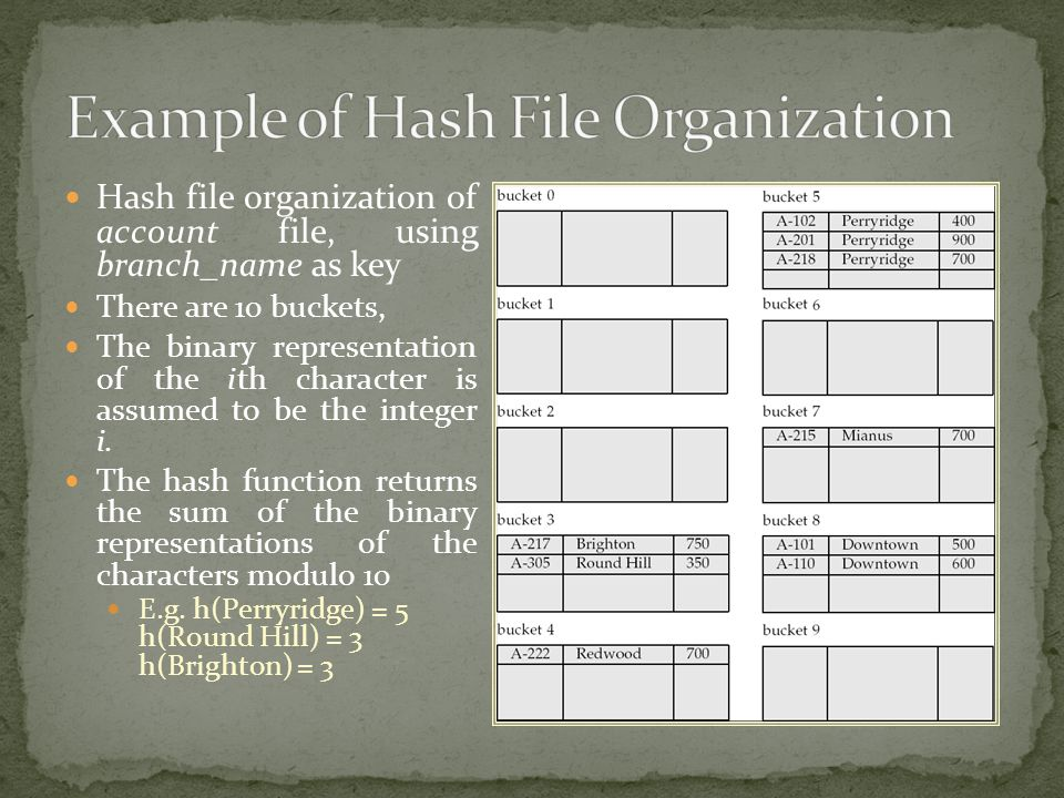 Example of Hash File Organization