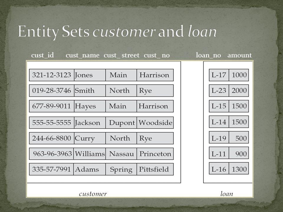 Entity Sets customer and loan