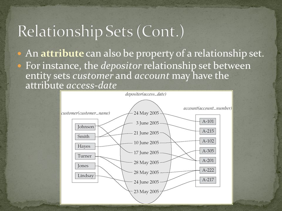 Relationship Sets (Cont.)