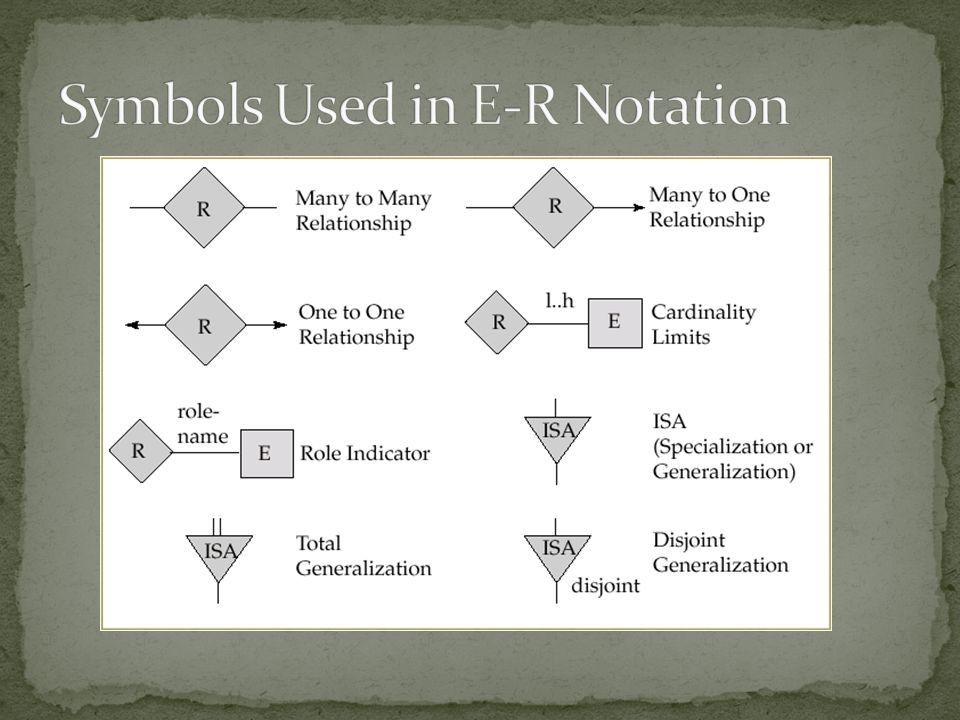 Symbols Used in E-R Notation