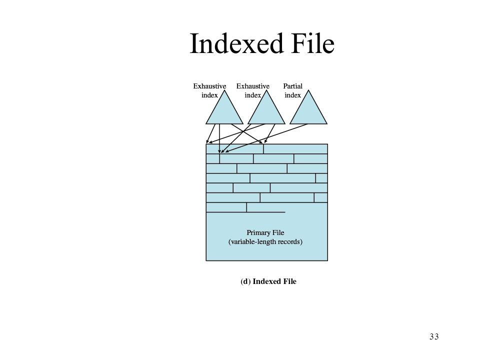 Indexed File