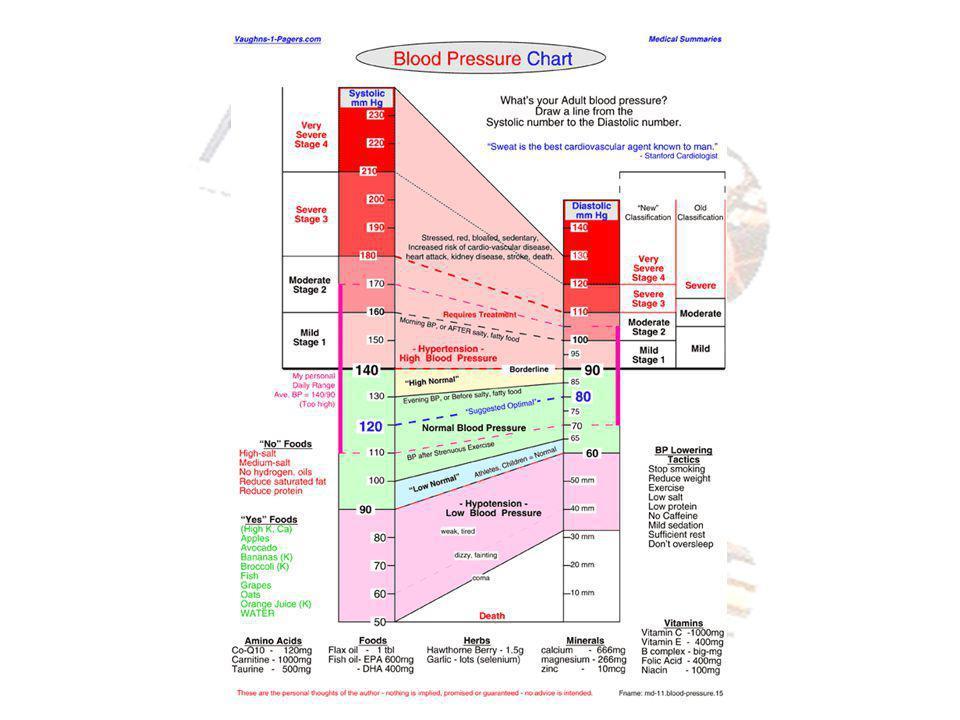 Blood Pressure (3)
