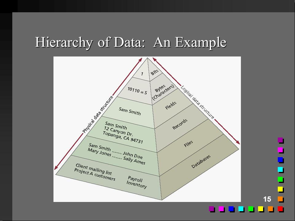 Hierarchy of Data: An Example