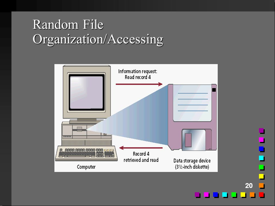Random File Organization/Accessing